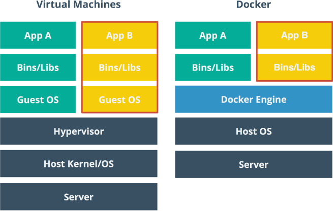 docker-vs-virtual-machines-655x416